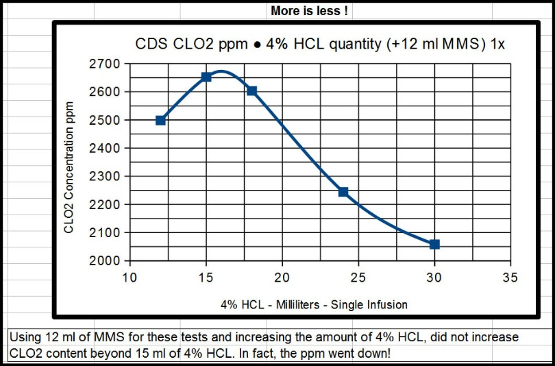 CDS_ppm_vs_MMS_HCL_quantities-1.jpg