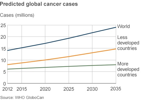Global-Cancer-Cases-Rising-At-An-Alarming-Rate-Worldwide.jpg