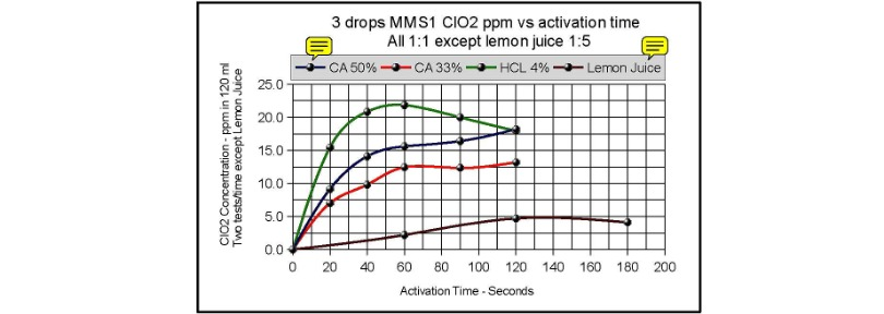 mms1_ppm_vs_activation_time-3a.jpg